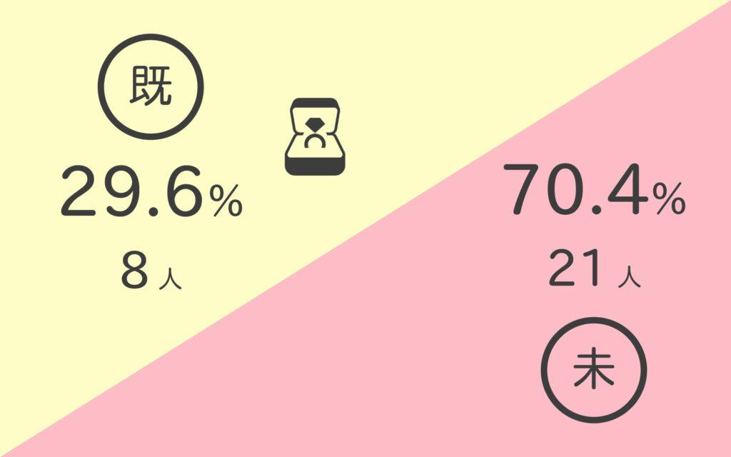 株式会社行雲の社員・アルバイトの既婚者、未婚者割合