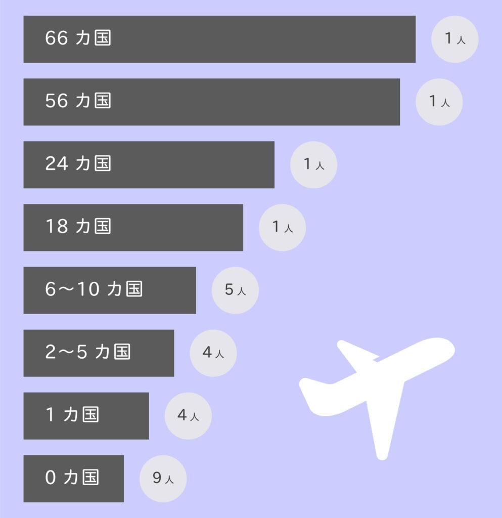 株式会社行雲、行ったことがある海外の国の数
