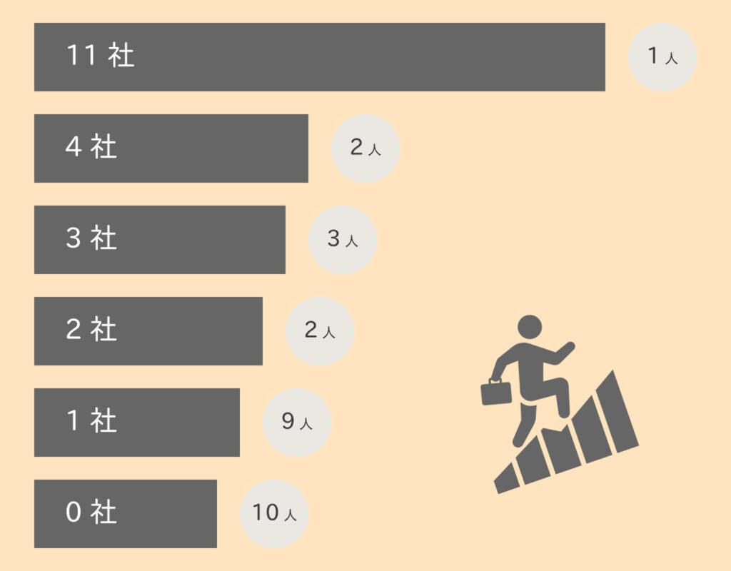 株式会社行雲、正社員として働いた会社の数